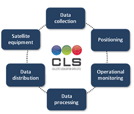 data collection systeme